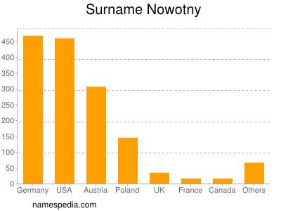 Surname Nowotny