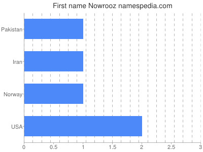 Given name Nowrooz