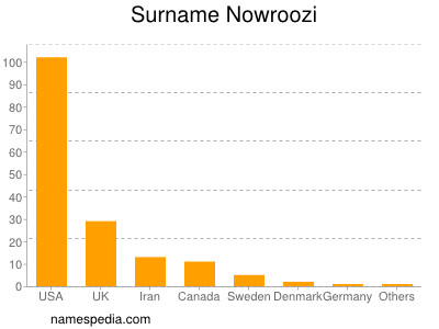 Surname Nowroozi