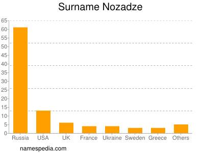 Surname Nozadze