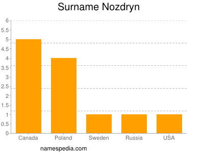 Surname Nozdryn