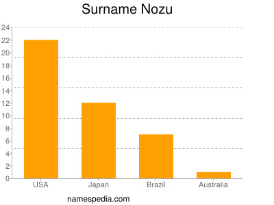 Surname Nozu