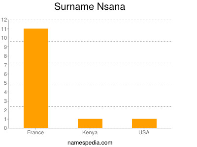 Surname Nsana