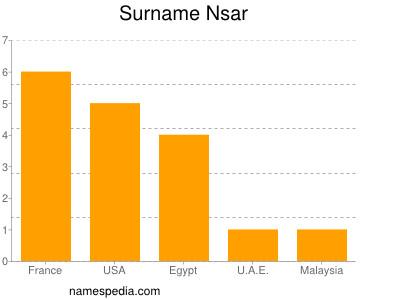 Surname Nsar