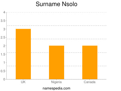Surname Nsolo