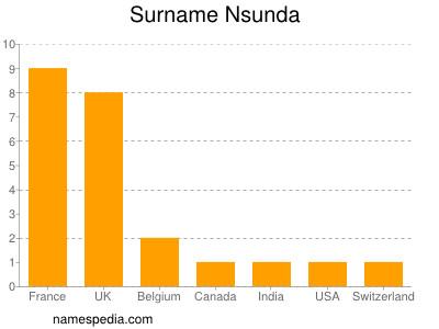 Surname Nsunda