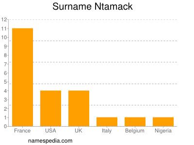 Surname Ntamack