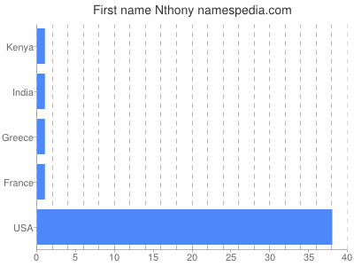 Given name Nthony