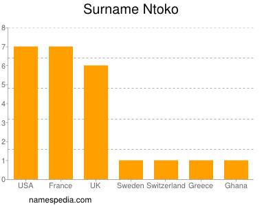 Surname Ntoko