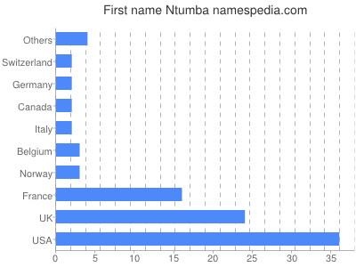 Given name Ntumba