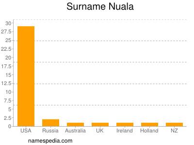 Surname Nuala