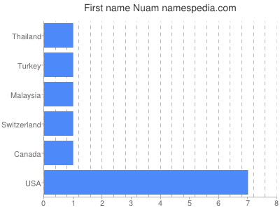 Given name Nuam