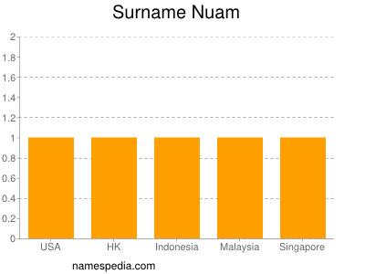 Surname Nuam