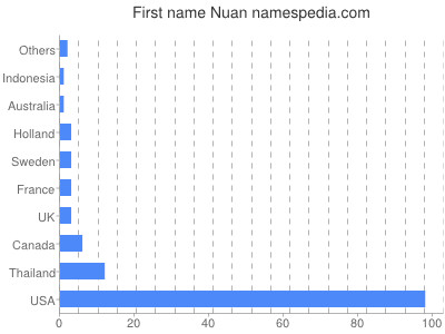 Given name Nuan
