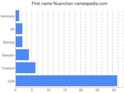 Given name Nuanchan