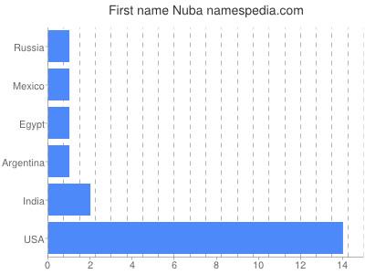 Given name Nuba