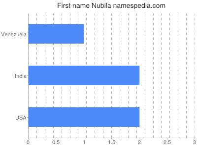 Given name Nubila