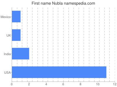 Given name Nubla