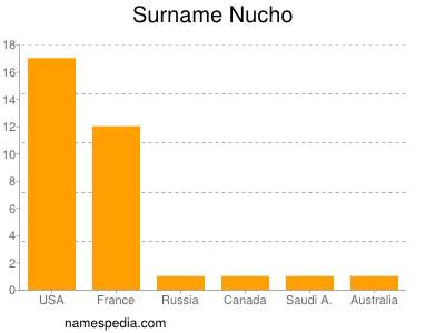 Surname Nucho