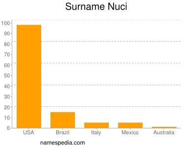 Surname Nuci