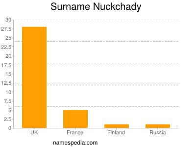 Surname Nuckchady