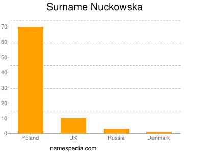 Surname Nuckowska