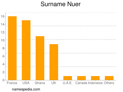 Surname Nuer