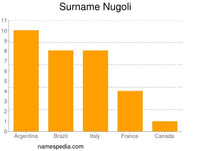 Surname Nugoli