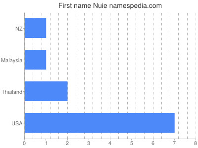 Given name Nuie