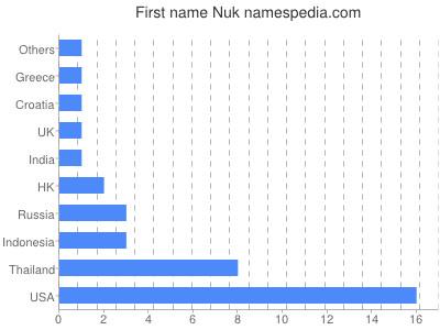 Given name Nuk