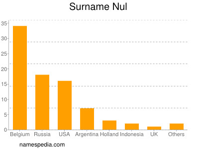 Surname Nul