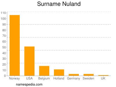 Surname Nuland