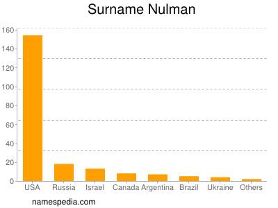 Surname Nulman