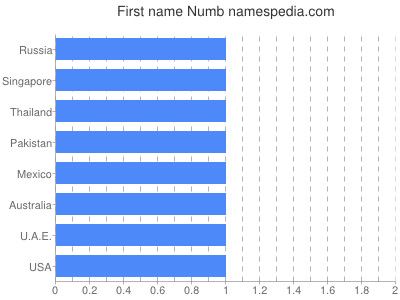 Given name Numb