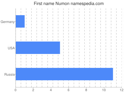 Given name Numon