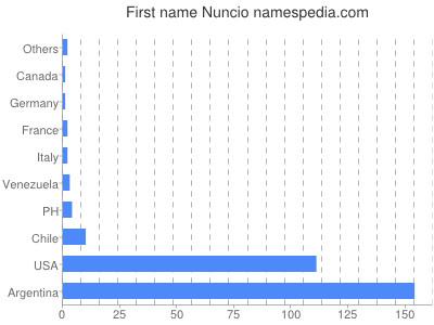 Given name Nuncio