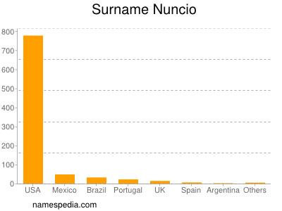 Surname Nuncio