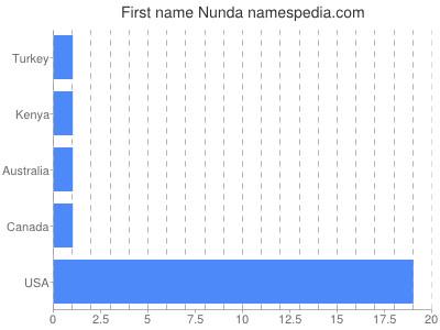 Given name Nunda