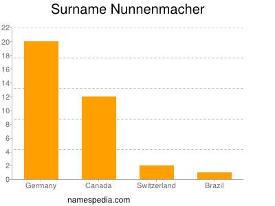 Surname Nunnenmacher