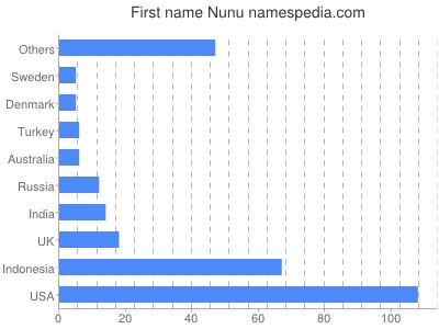Given name Nunu