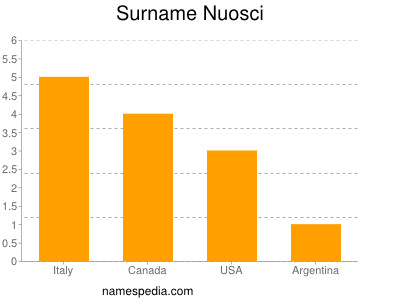 Surname Nuosci