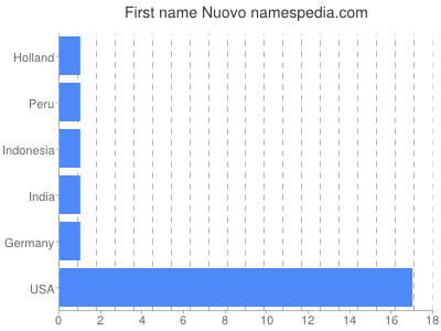 Given name Nuovo