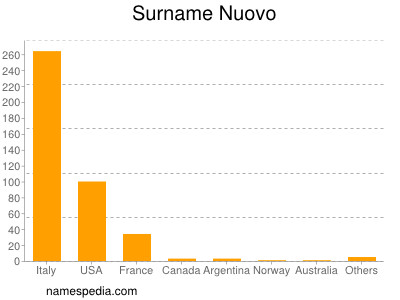 Surname Nuovo