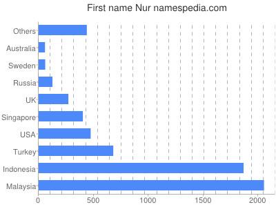 Given name Nur