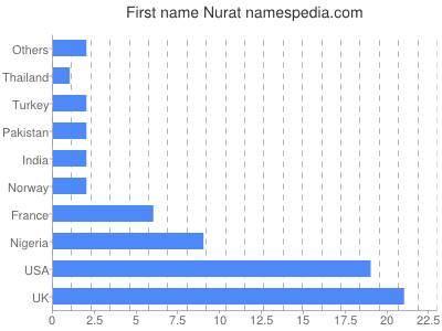 Given name Nurat