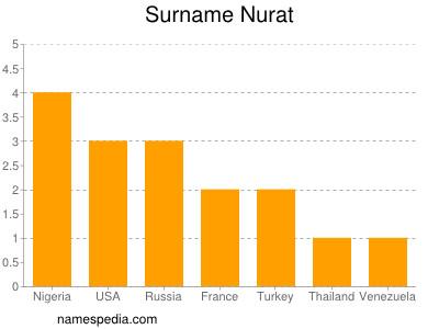 Surname Nurat