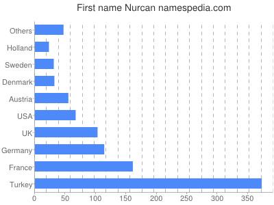 Vornamen Nurcan