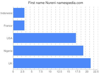 Given name Nureni