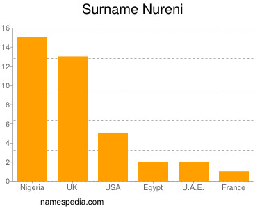 Surname Nureni