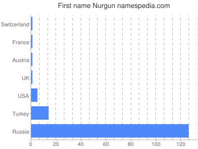 Given name Nurgun